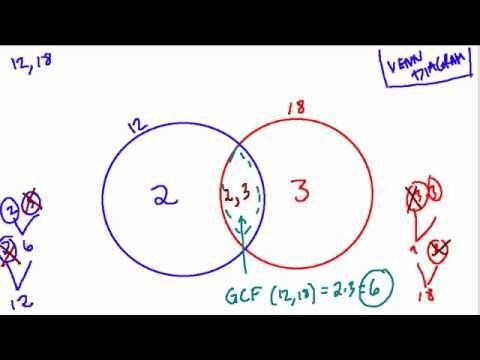 GCF and LCM using Venn Diagram
