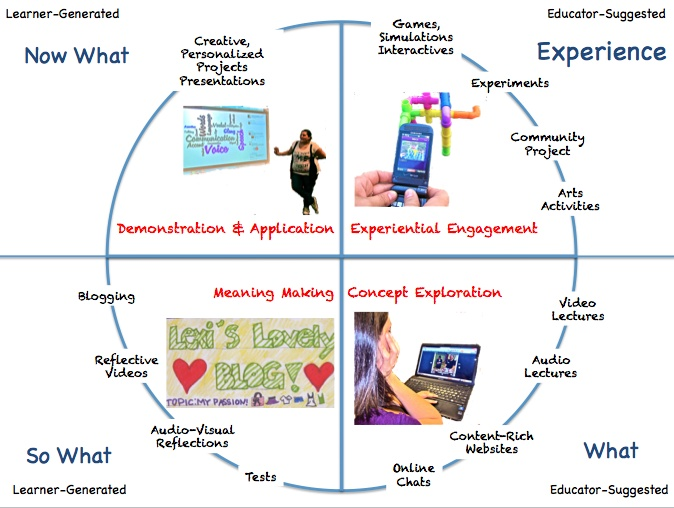 The Flipped Classroom...reminds me of 4MAT with some technology ideas