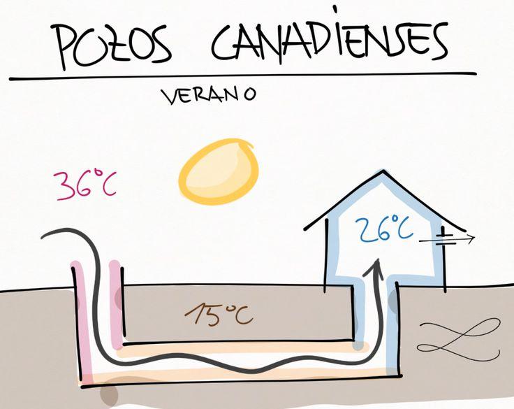 Los pozos canadienses, también conocidos como provenzales, son  sistemas de climatización geotérmica. Están formados por redes de tuberías ...