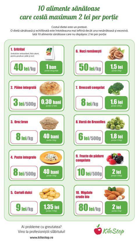 ce să mănânci pentru a slim down