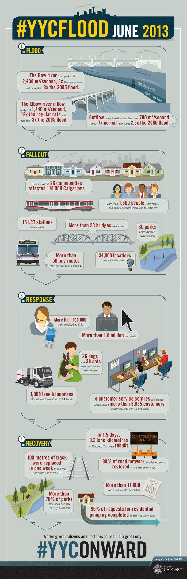 Calgary flood 2013 infographic