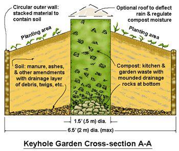 143 Best Keyhole Gardening Images On Pinterest Garden 400 x 300