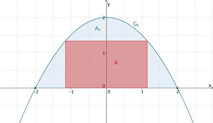 Flächenstück, das der Graph von h mit der x-Achse einschließt und größtmögliches einbeschriebenes Rechteck.