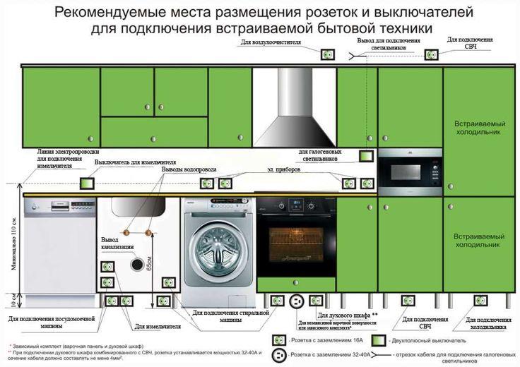 Как расположить розетки на кухне? Схема - PalmiraMebel.ru