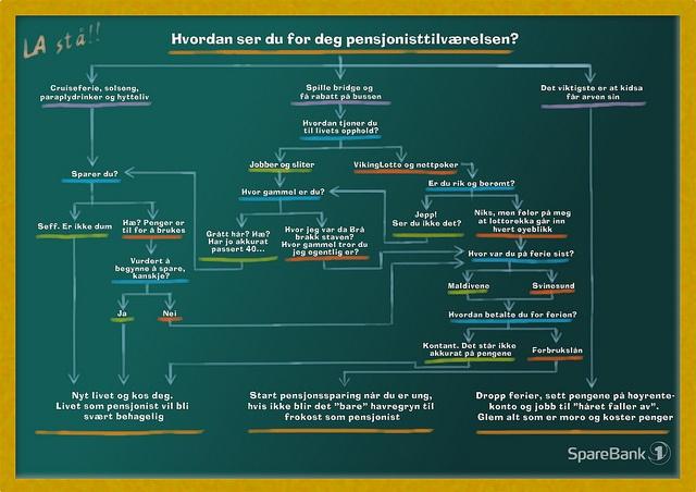 Infographic: Hvordan ser du for deg pensjonisttilværelsen?