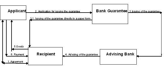 Bank Guarantee Process