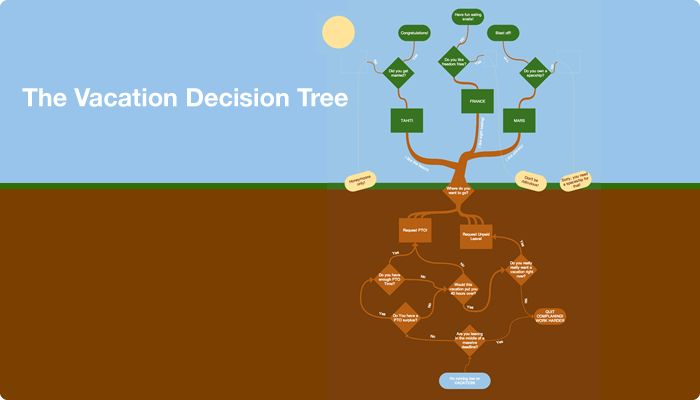 Flowchart Vacation Decision Tree Helps You Create And Generates