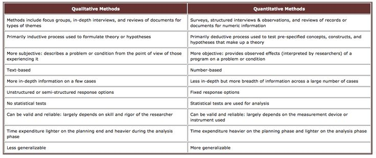 The difference between qualitative and quantitative research