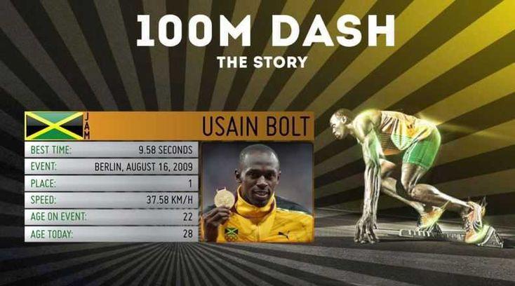 Usain Bolt records, usain bolt record run:   http://www.sportyghost.com/top-10-secrets-behind-usain-bolt-speed/ #usain #bolt