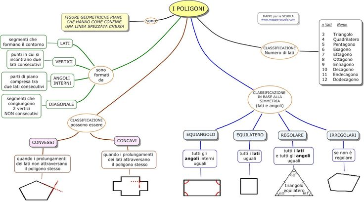 Mappa concettuale sui  POLIGONI .  Distinzione tra poligoni convessi e concavi ; poligoni equilateri, equiangoli, regolari e irregolari.    ...