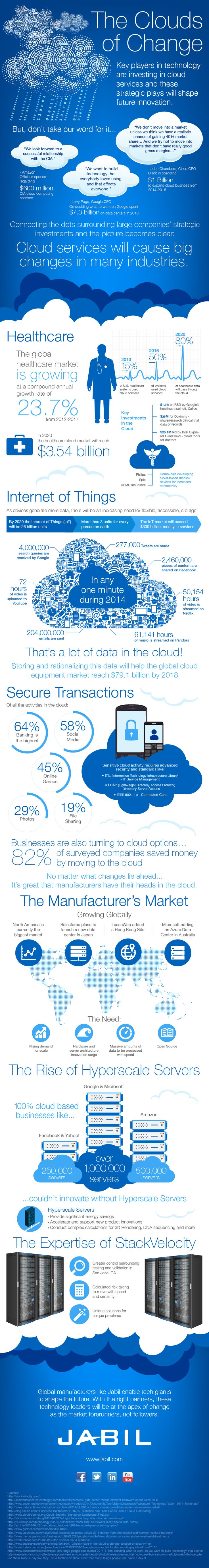 The #Clouds of Change #cloud-based #technologies