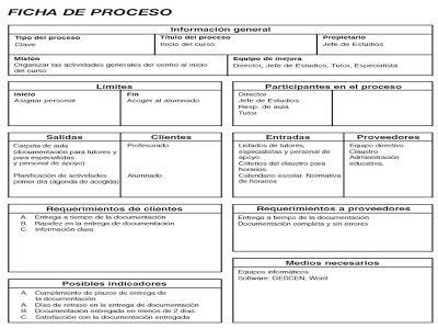 Gestión por Procesos: Representación grafica y documentación | El blog de Ricardo Ruiz de Adana Pérez