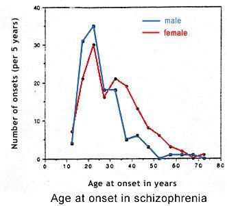 Schizophrenia Facts and Statistics