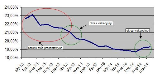 3. istotny wzrost oprocentowania rzeczywistego ofert kredytowych (2014 rok). Źródło www.comperia.pl