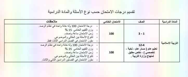 تقسيم درجات الامتحان حسب نوع الاسئلة والمادة الدراسية لجميع الصفوف لامتحان الفصل الدراسى الثالث 2019 Exam School Boarding Pass