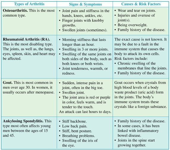 Types of Arthritis | ... . The chart below gives ...
