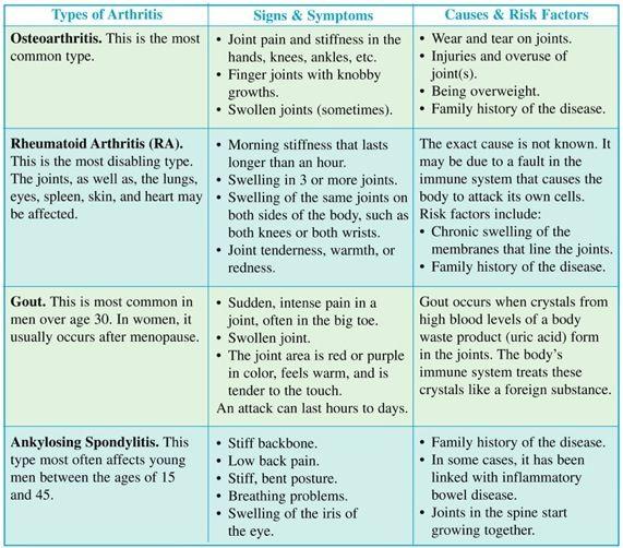 25+ best ideas about Different types of arthritis on Pinterest ...
