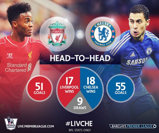 Stats' Liverpool Chelsea - http://www.actusports.fr/123601/stats-liverpool-chelsea/