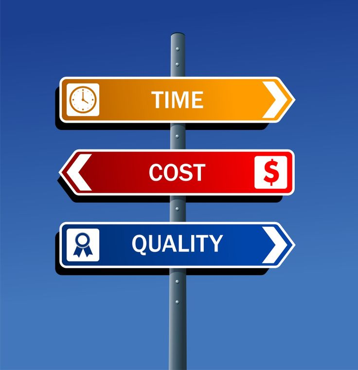 Time/Cost$/Quality