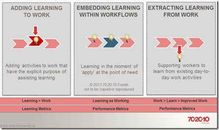 top instructional design programs