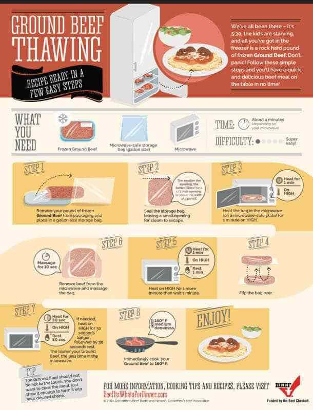How To Thaw Ground Beef In The Microwave Quickly Ground Beef How To Cook Beef Beef It S What S For Dinner