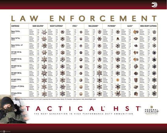 54 best Guns (Etc) images on Pinterest Weapons, Charts and Fire - ballistics chart