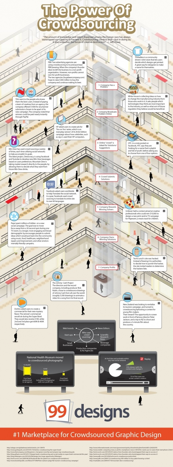 the power of crowdsourcing - The power of crowdsourcing [Infographic]