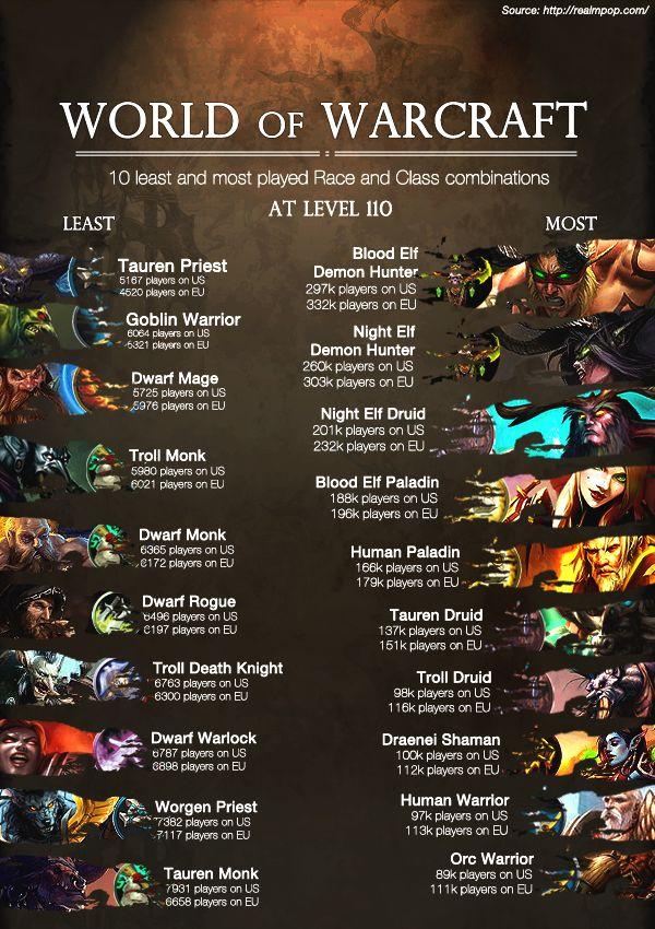 Imgur World Of Warcraft Warcraft Wow World