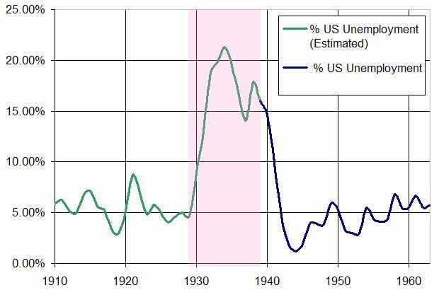 US Unemployment 1910-1960 - Great Depression - Wikipedia