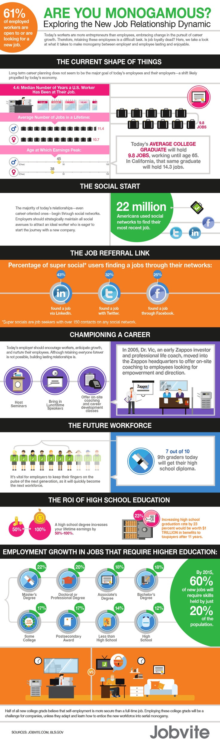 78 best Employment, Career and other Job related Infographics images ...