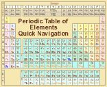 Image map of the periodic table of elements Einsteinium comes after Califorinum.