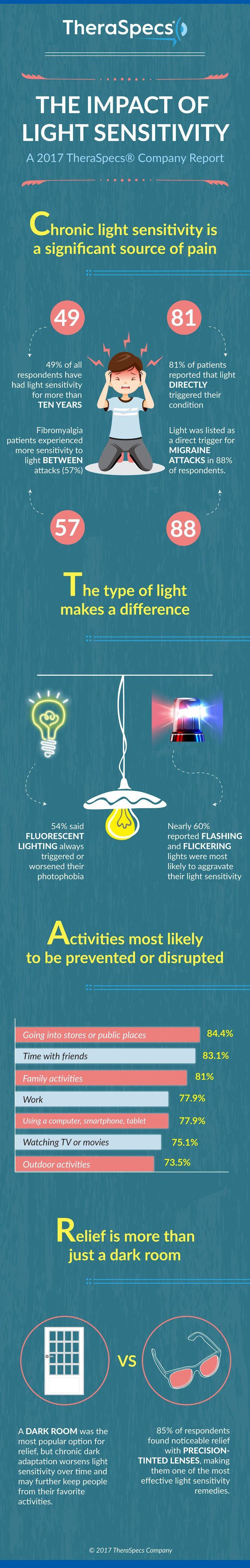light sensitivity impact infographic