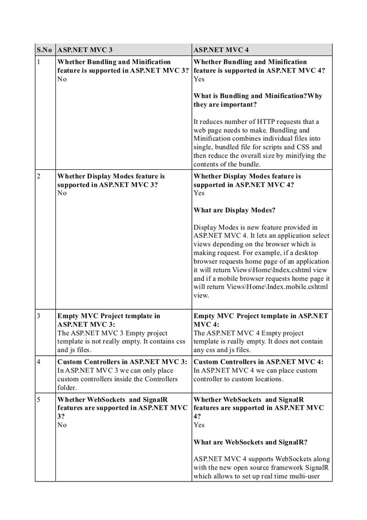 Difference between asp.net mvc 3 and asp.net mvc 4 by Umar Ali via slideshare