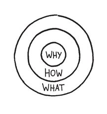 Find your why with the golden circle.  @Kelli Bowerman and @Derek Lindsey