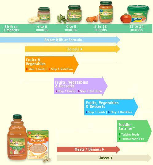 http://blessedmom.hubpages.com/hub/When-to-start-Solid-foods-for-baby-and-Baby-Feeding-Schedule