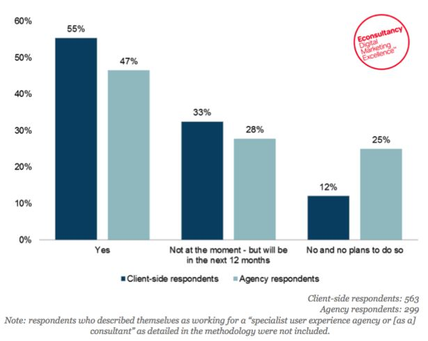 Diepte-interviews meest waardevolle methode om gebruikerservaring te testen | Marketingfacts