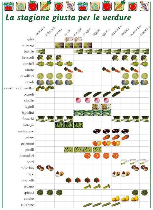 calendario annuale della frutta
