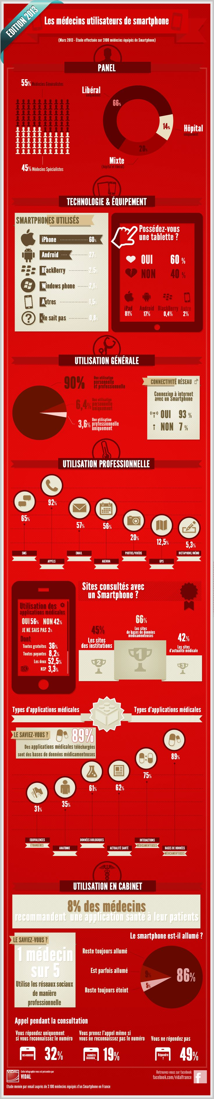Les médecins utilisateurs de smartphone en 2013