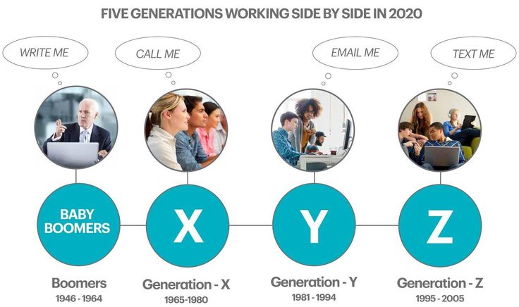 "Current ""Generation Z"" students are digital natives. Adjusting your teaching model can help to meet their learning styles."