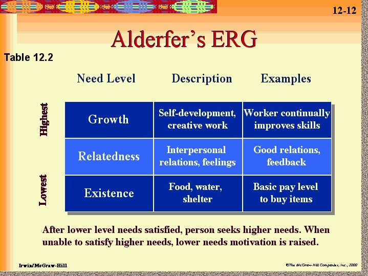 compare and contrast alderfers erg theory Advertisements: read this article to learn about the alderfer's erg theory of motivation, its advantages and limitations alderfer's erg theory: clayton alderfer reformulated maslow's need hierarchy theory the erg need theory developed by alderfer, condenses the five needs given by maslow into three needs the erg word.