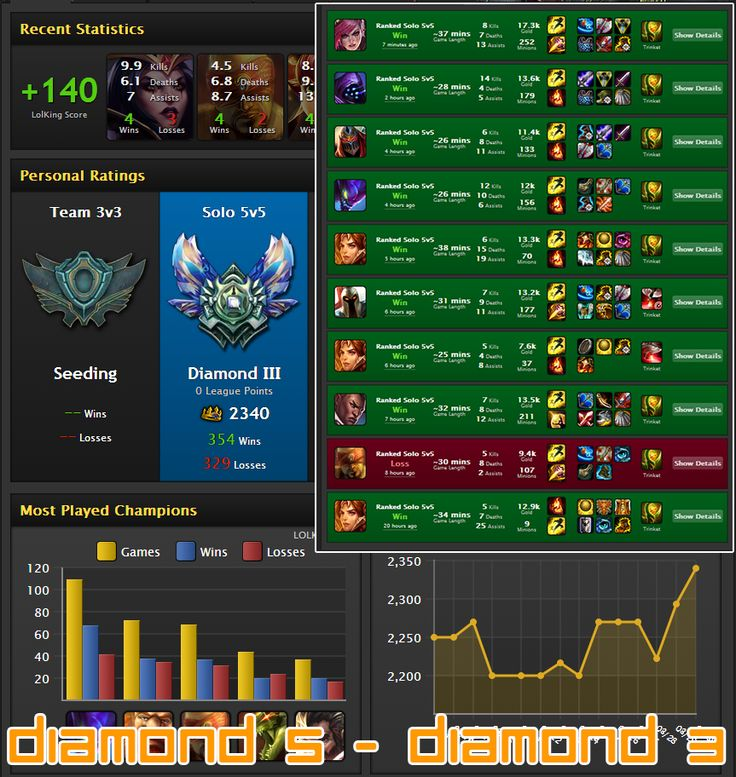 Diamond 5 - Diamond 3 with our league of legends elo boost service. Visit us today - http://boostelo.net Fast, safe and cheap!