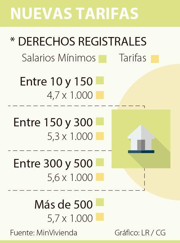 Los estratos bajos tendrán nuevas tarifas en registros de vivienda