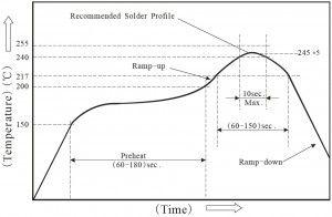 SMD LED forrasztás hőprofil