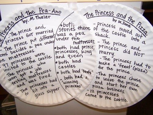 Venn Diagrams!  Great for comparing/contrasting fairy tales and fairy tale spin offs!