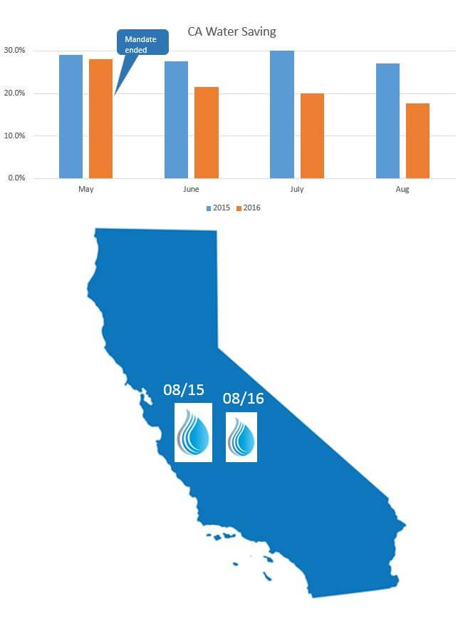 Water conservation: how did Californians do after mandate  #WaterEfficientGarden #CAdrought #droughttolerant