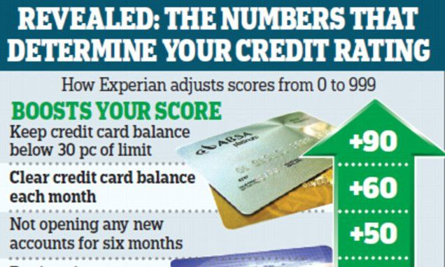Forget to pay a bill? It could hurt your credit rating | Daily Mail Online