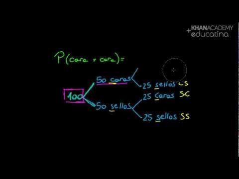 Probabilidad (parte 1) - Probabilidad (Khan Academy) - Educatina
