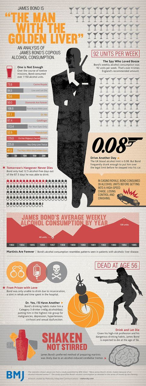 James Bond Likely To Die An Early Death Of Alcoholism, Study Finds