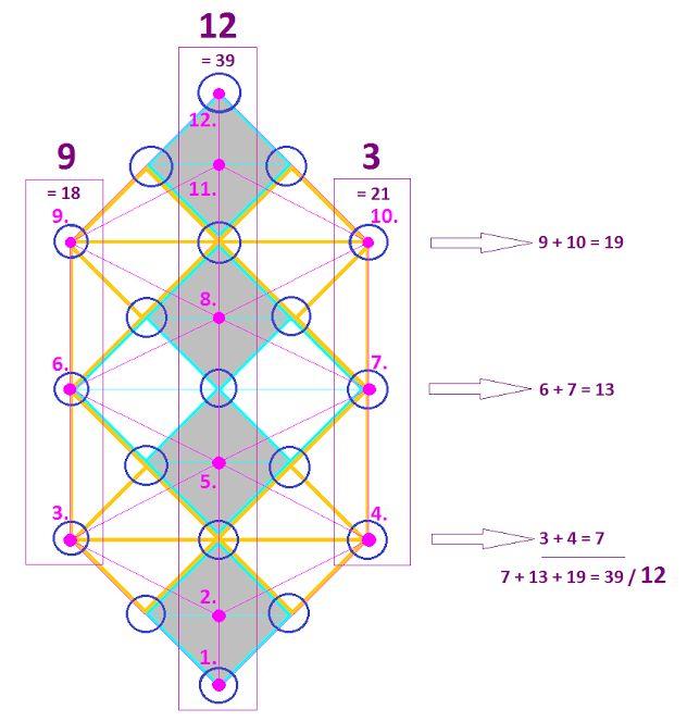 """D'une ossature UNITAIRE (19/10/1+0=1) formée exclusivement de Triangles émerge l'Arbre de Vie Alchimico-Kristique à DOUZE centres, 12 Dimensions. Et [eGy], le 12e rovás, qui configure une CROIX à DOUBLE TRAVERSE ( ‡ ), signifie textuellement """"UN"""". Donc [eGy=12] prononcé 'edj', forme UNE structure complète. Cette Complétude peut être exprimée sous la forme """"Dieu est Un"""", phrase dont la valeur en gematriah donne 39 --> le Pilier CENTRAL de l'Arbre équivaut à 1+2+5+8+11+12=39; 3+9=12"""