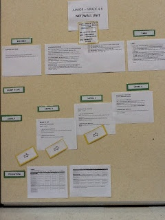 Net/Wall Junior Teaching-Learning Critical Pathway (TLCP) Bump-It-Up Wall: Big Idea, Tasks, Bump-it-up, Evaluation